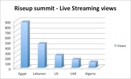 Live Streaming Views