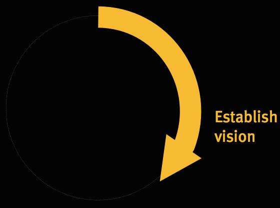 Establish the Vision of WordLift
