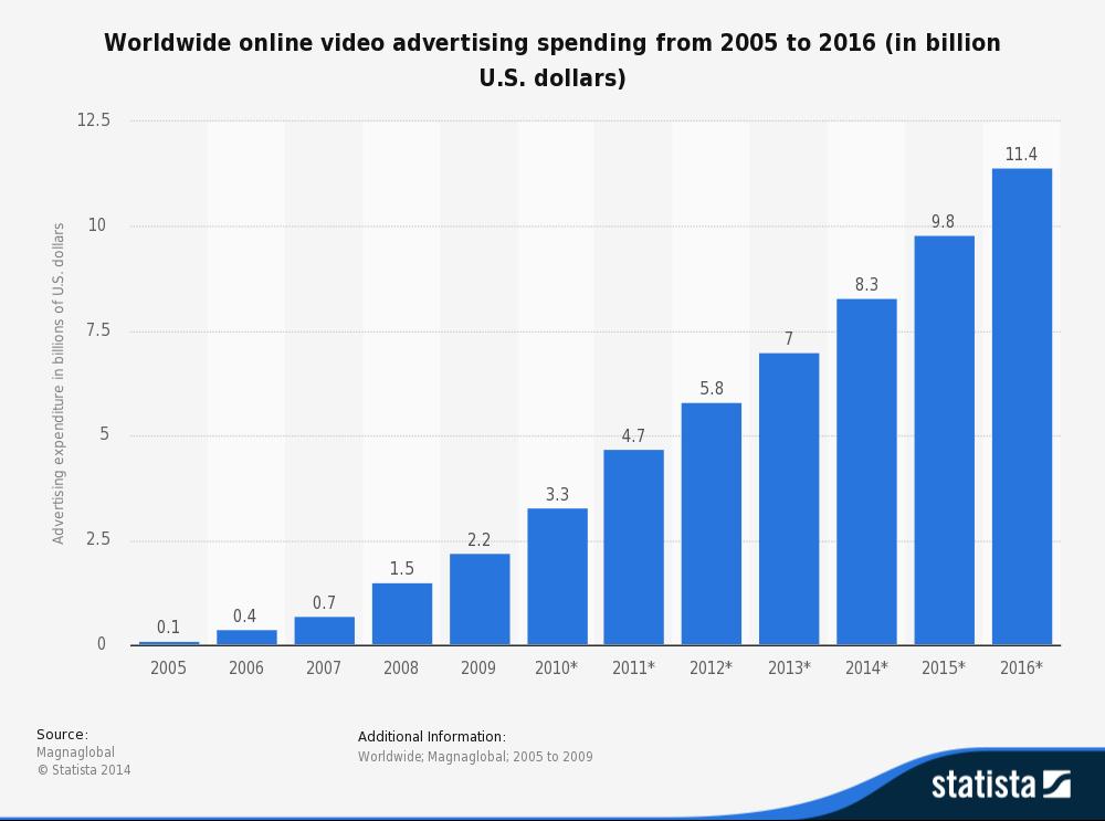 video spending worldwide