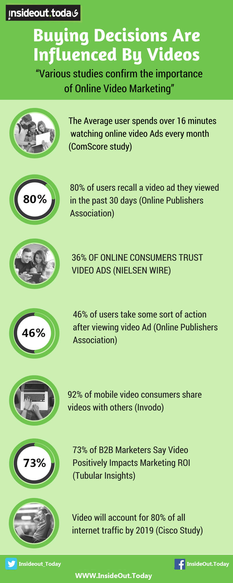 The importance of Online Video Marketing Infographic stats and figures for 2017