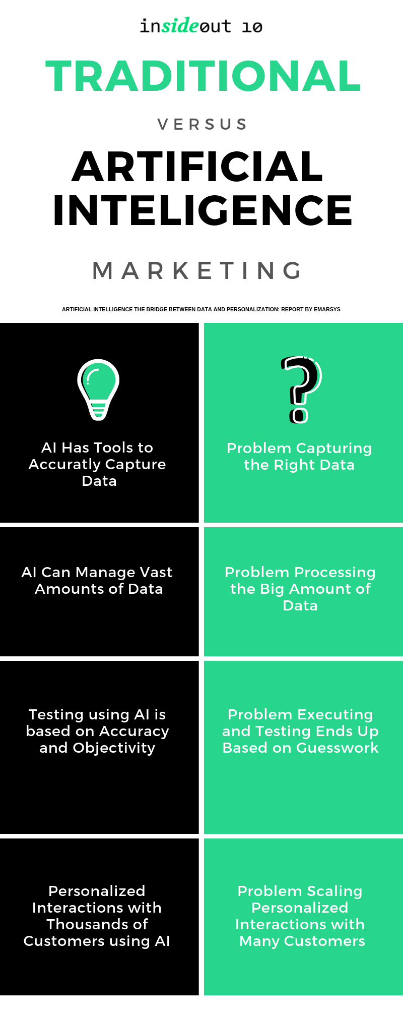 Infographic about the problems faced while using traditional marketing and how AI can solve them