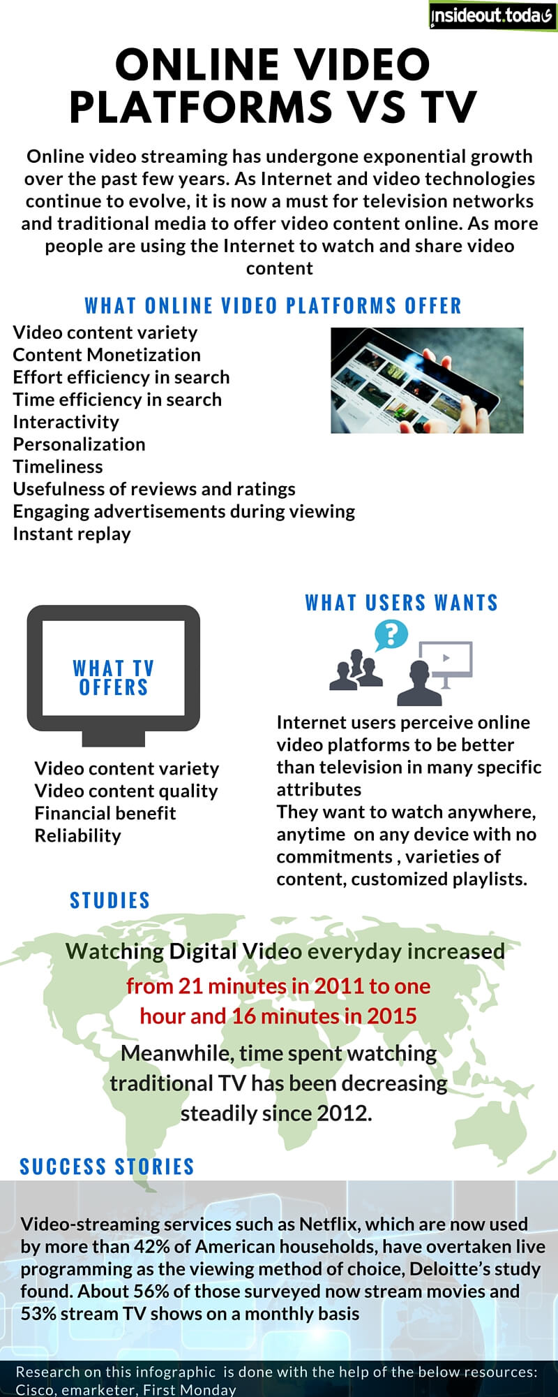 Online video VS TV infographic amended
