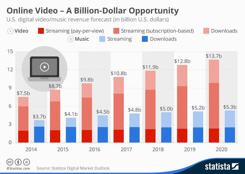 ONLINE VIDEO - STATISTA