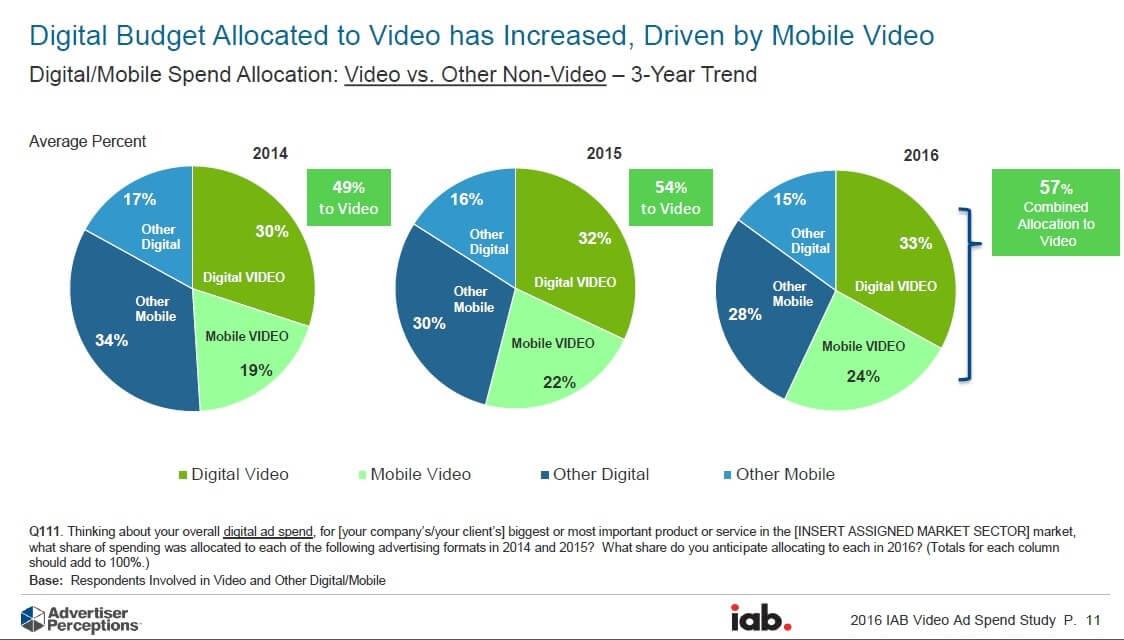 Video Spending 2