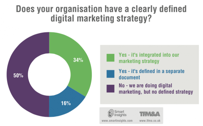 digital-marketing-strategy-2015-700x435-1