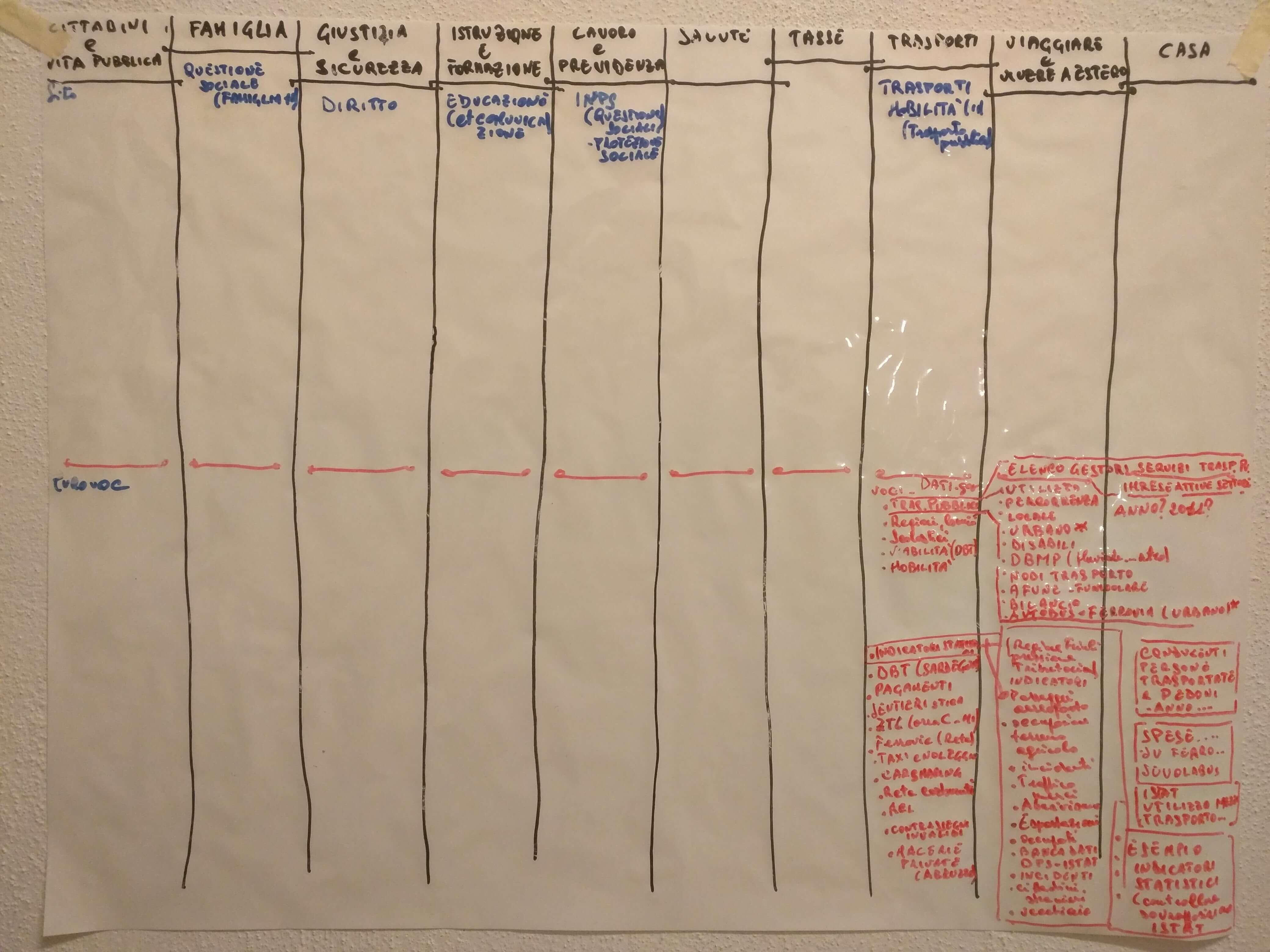 Primi schemi sull'IA di dati.gov.it